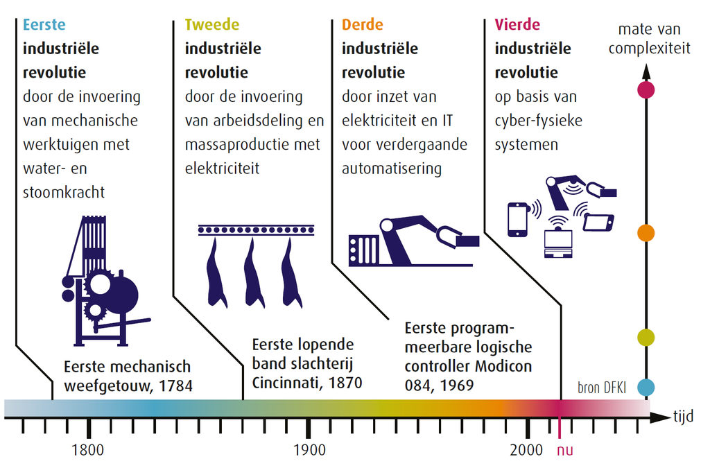 Vier industriele revoluties, next economy