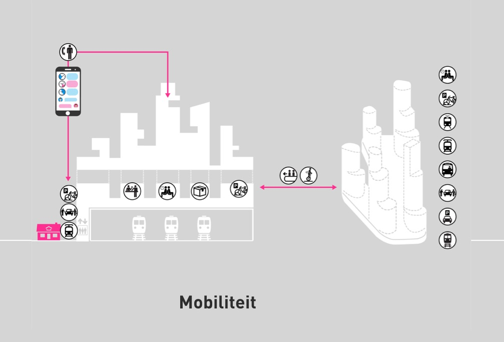 nieuwe mobiliteit: door hub is cid autoluw in stad van de toekomst