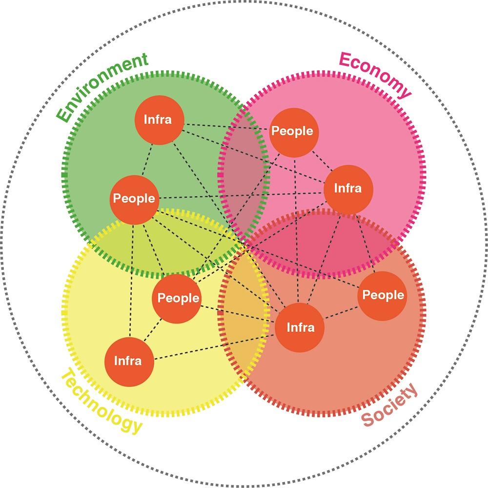 Diagram integraal ontwerpen